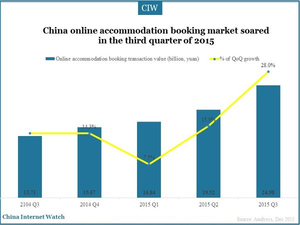 China online accommodation booking market soared in the third quarter of 2015