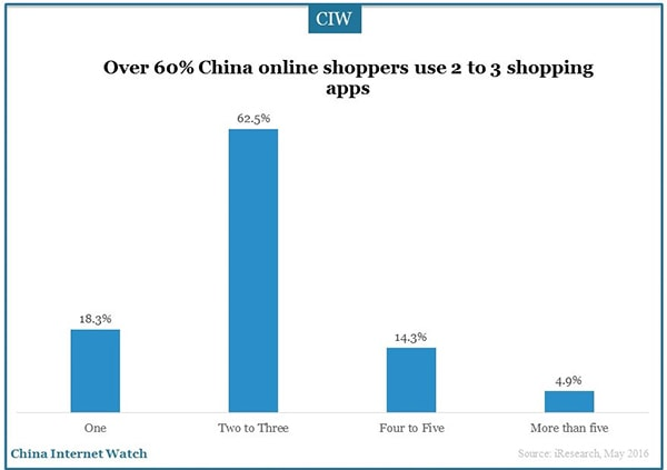 China-online-shoppers-research-1