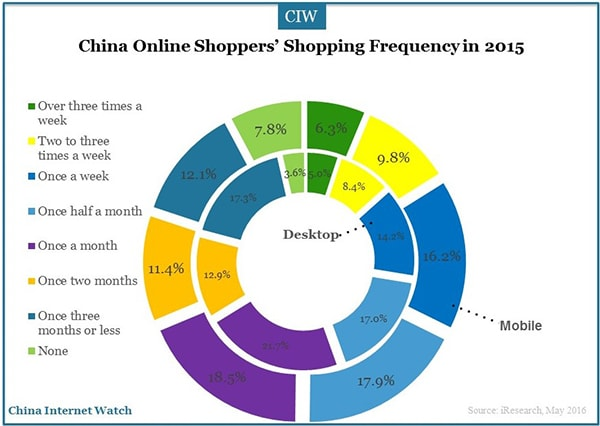 China-online-shoppers-research-5