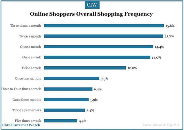 China-online-shoppers-research-6
