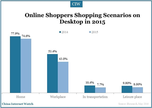 China-online-shoppers-research-7