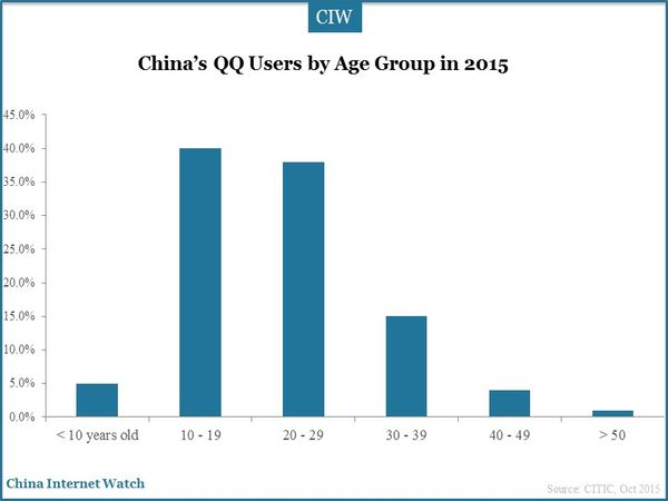 China's QQ Users by Age Group in 2015