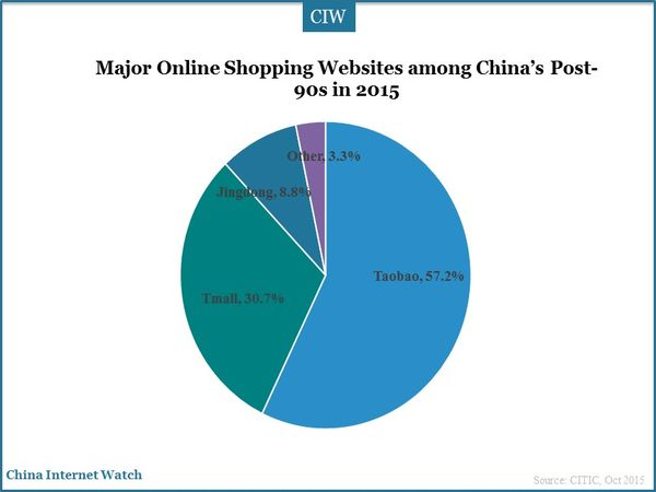 Major Online Shopping Websites among China's Post-90s in 2015