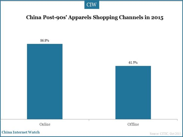 China Post-90s' Apparels Shopping Channels in 2015