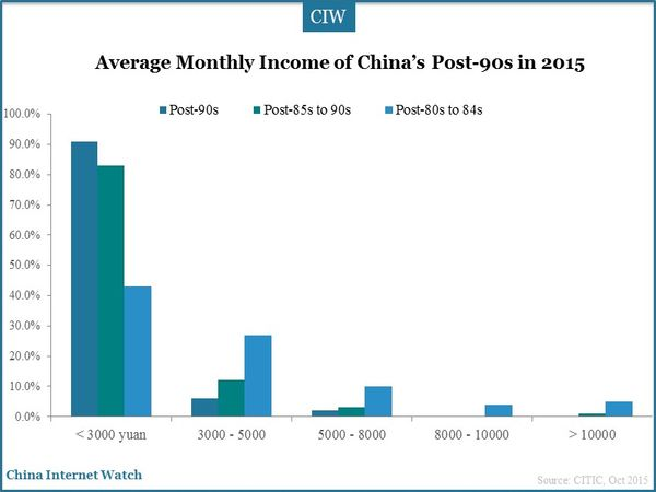 Average Monthly Income of China's Post-90s in 2015