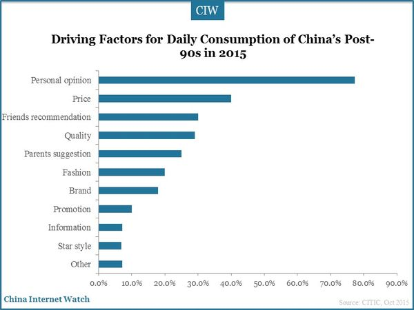 Driving Factors for Daily Consumption of China's Post-90s in 2015