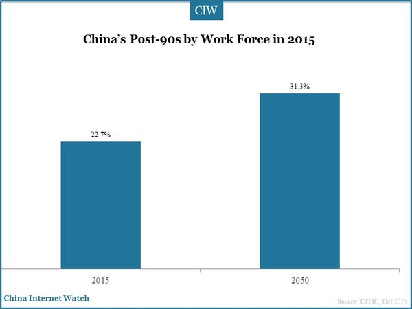 China's Post-90s by Work Force in 2015
