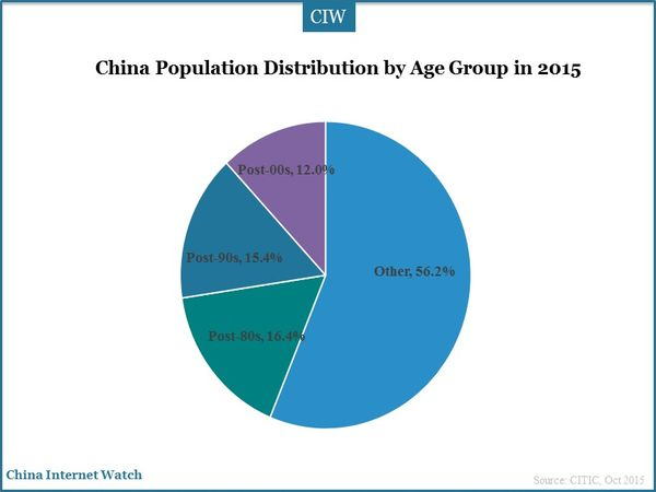 China Population Distribution by Age Group in 2015