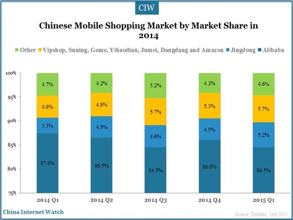 Transaction Values of Chinese B2C Online Shopping Market by Market Share in 2014