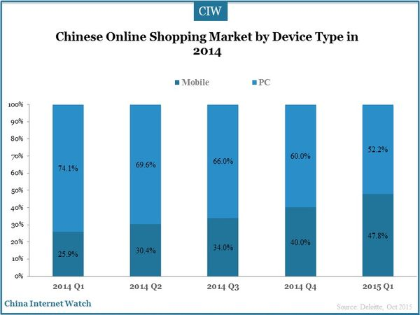 Chinese Online Shopping Market by Device Type in 2014