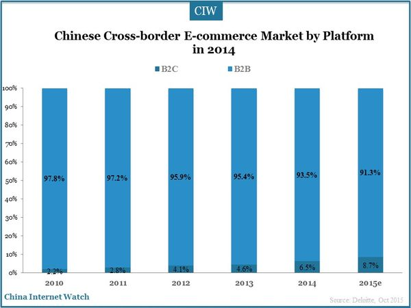 Chinese Cross-border E-commerce Market by Platform in 2014