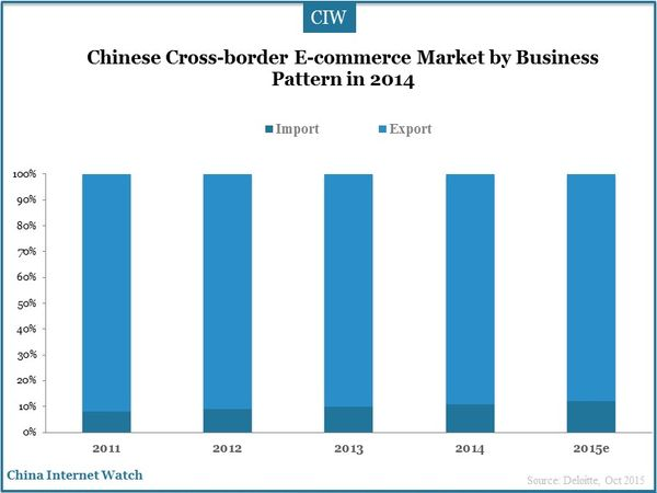 Chinese Cross-border E-commerce Market by Business Pattern in 2014