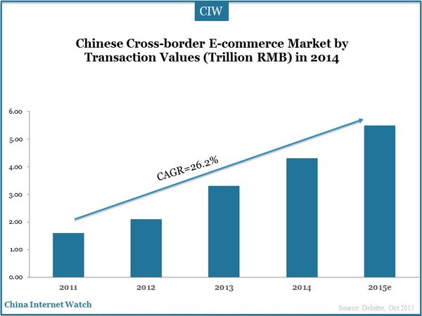 Chinese Cross-border E-commerce Market by Transaction Values (Trillion RMB) in 2014