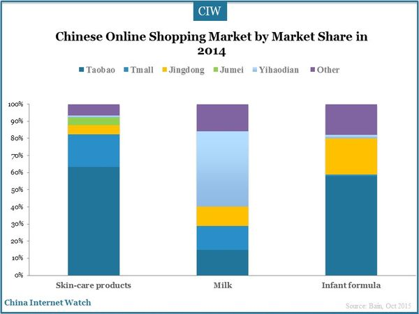 Chinese Online Shopping Market by Market Share in 2014