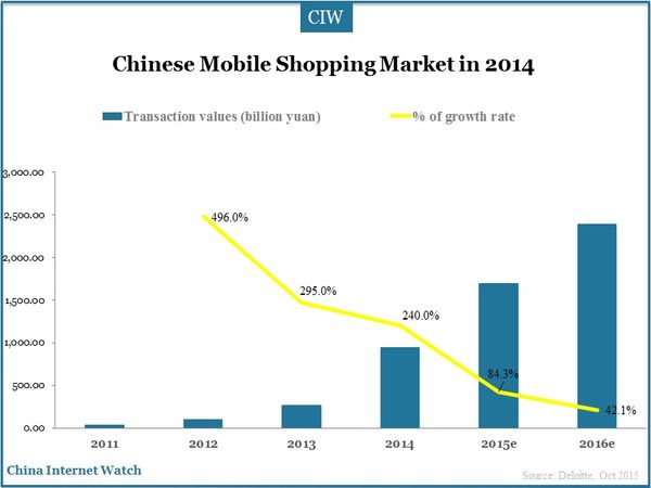 Chinese Mobile Shopping Market in 2014