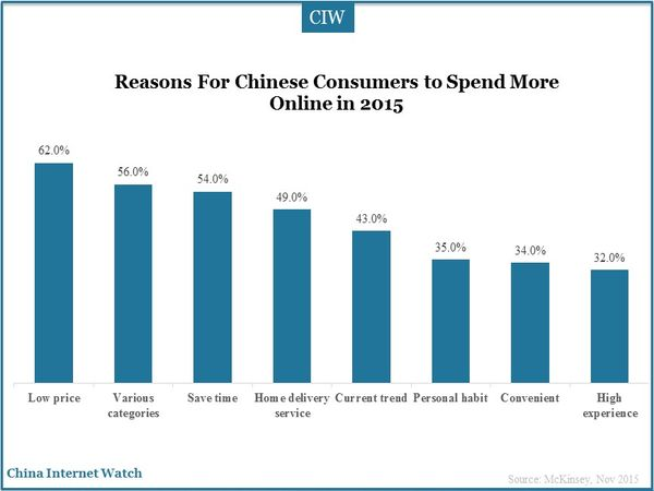Reasons For Chinese Consumers to Spend More Online in 2015