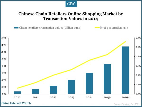 Chinese Chain Retailers Online Shopping Market by Transaction Values in 2014