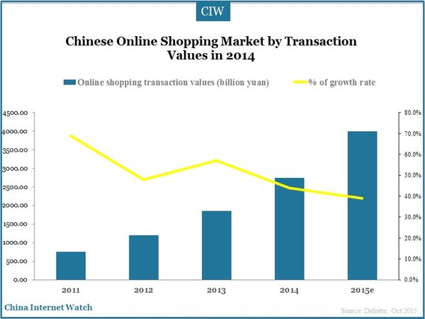 Chinese Online Shopping Market by Transaction Values in 2014