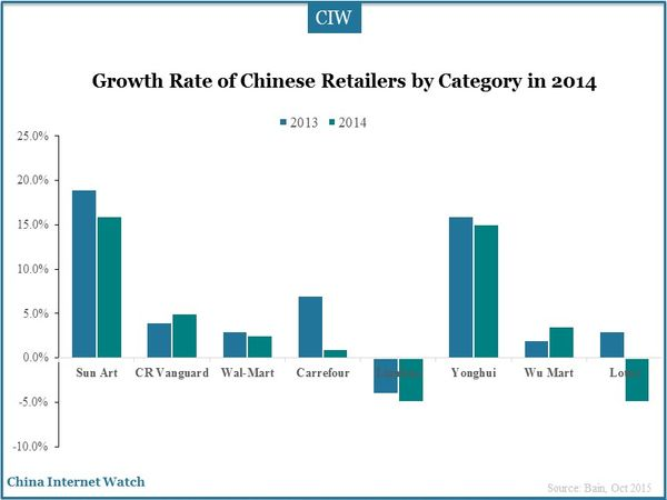 Growth Rate of Chinese Retailers by Category in 2014