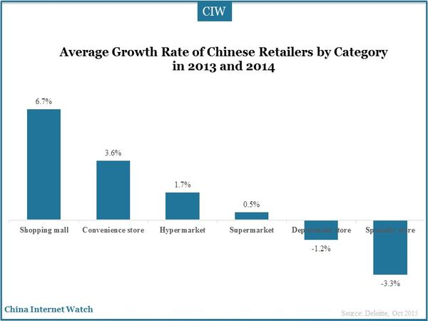 Average Growth Rate of Chinese Retailers by Category in 2013 and 2014