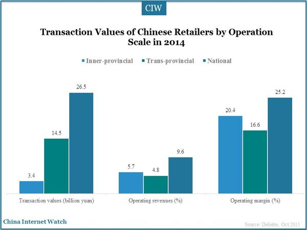 Transaction Values of Chinese Retailers by Operation Scale in 2014