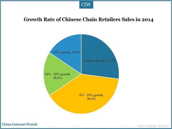 Growth Rate of Chinese Chain Retailers Sales in 2014