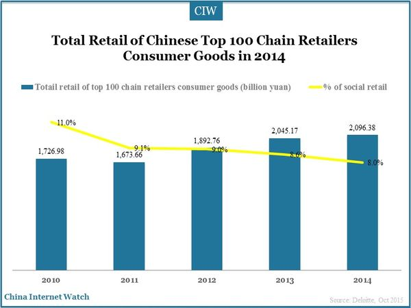 Total Retail of Chinese Top 100 Chain Retailers Consumer Goods in 2014