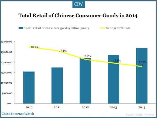 Total Retail of Chinese Consumer Goods in 2014
