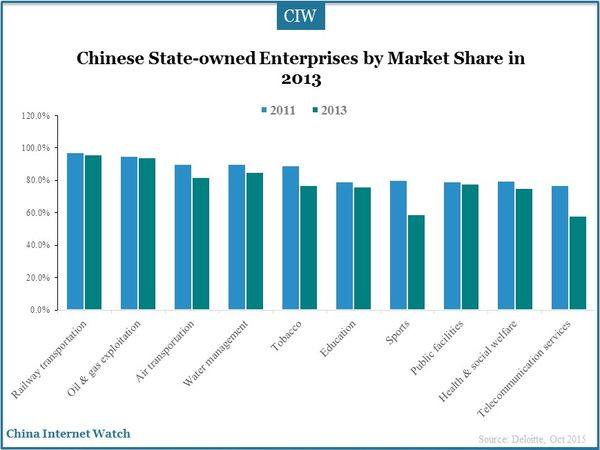 Chinese State-owned Enterprises by Market Share in 2013
