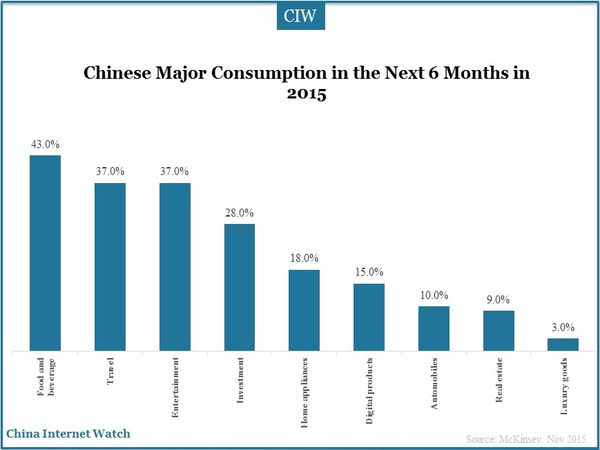 Chinese Major Consumption in the Next 6 Months in 2015