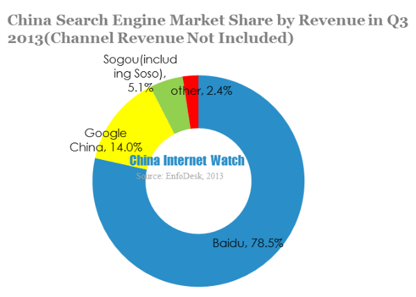 China search engine market share by revenue in Q3 2013(channel revenue not included) (1)