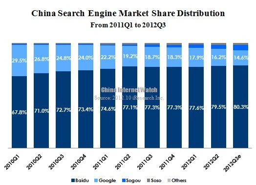 google s market change in china China's principle is that you have to operate according to chinese law if you want to enter the chinese market, liu said but if [google] goes by chinese rules, it would harm its global .