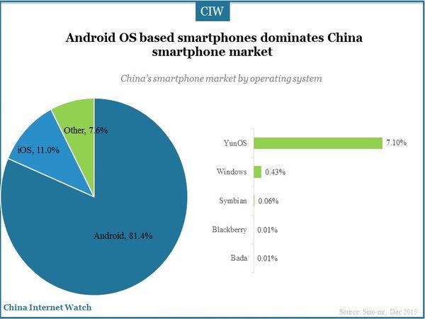 China Smartphone Market Overview 2015 – China Internet Watch