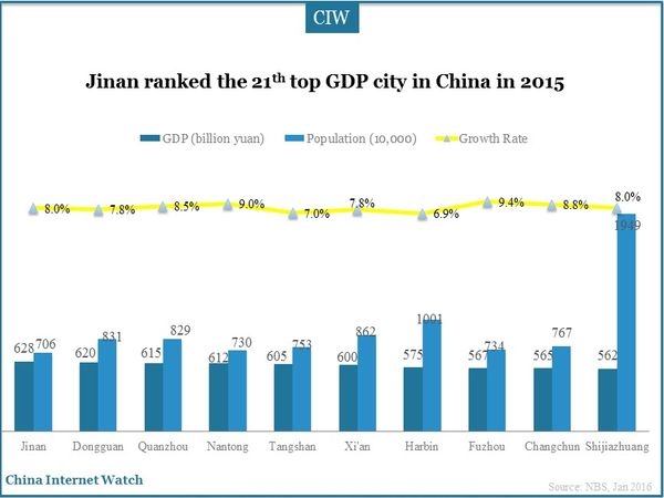 Jinan ranked the 21th top GDP city in China in 2015