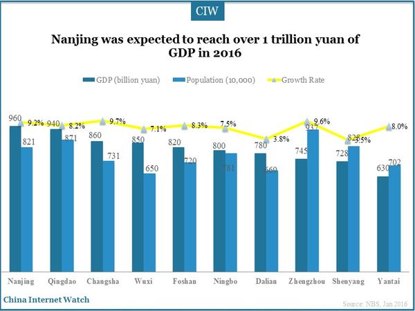 Nanjing was expected to reach over 1 trillion yuan of GDP in 2016