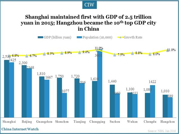 Shanghai maintained first with GDP of 2.5 trillion yuan in 2015; Hangzhou became the 10th top GDP city in China