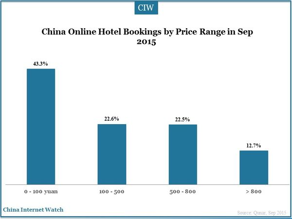 China Online Hotel Bookings by Price Range in Sep 2015