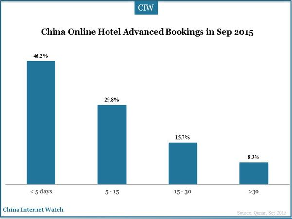 China Online Hotel Advanced Bookings in Sep 2015