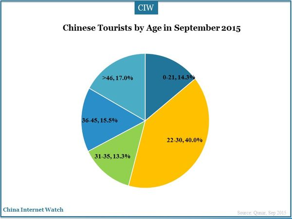 Chinese Tourists by Age in September 2015