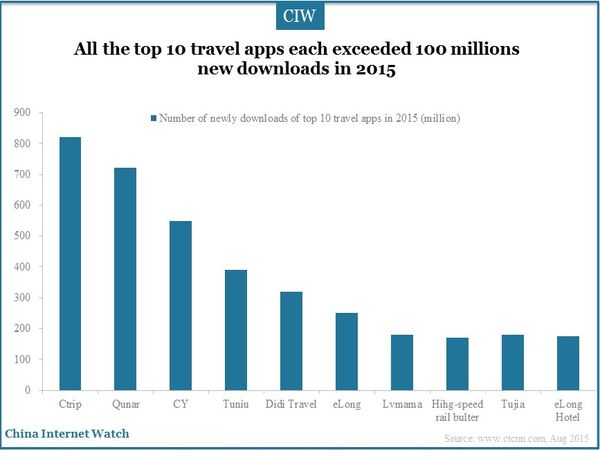 All the top 10 travel apps each exceeded 100 millions new downloads in 2015