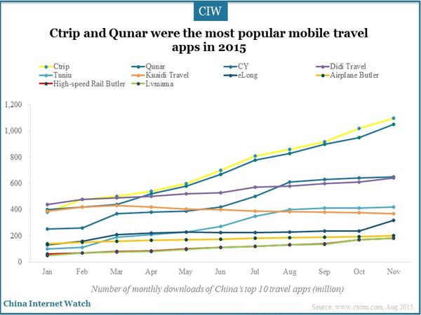 Ctrip and Qunar were the most popular mobile travel apps in 2015