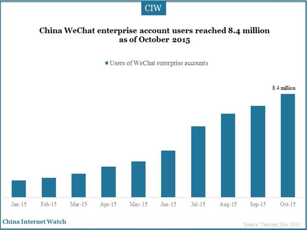 China WeChat enterprise account users reached 8.4 million as of October 2015