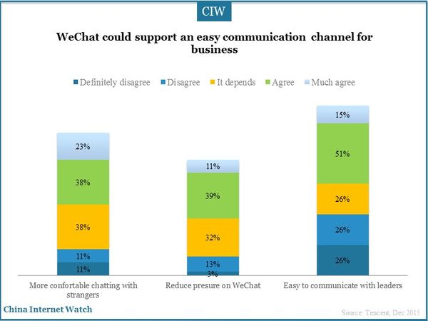 WeChat could support an easy communication channel for business