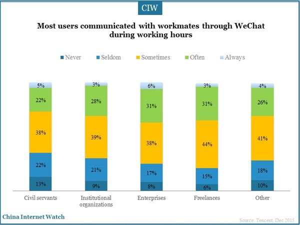 Most users communicated with workmates through WeChat during working hours