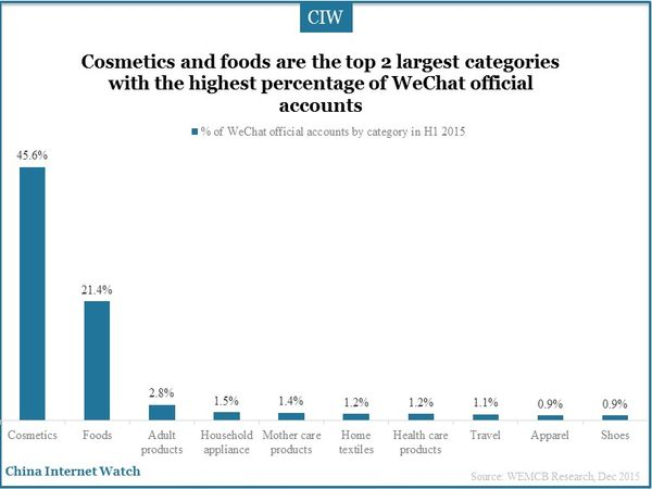 Cosmetics and foods are the top 2 largest categories with the highest percentage of WeChat official accounts