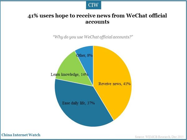 41% users hope to receive news from WeChat official accounts