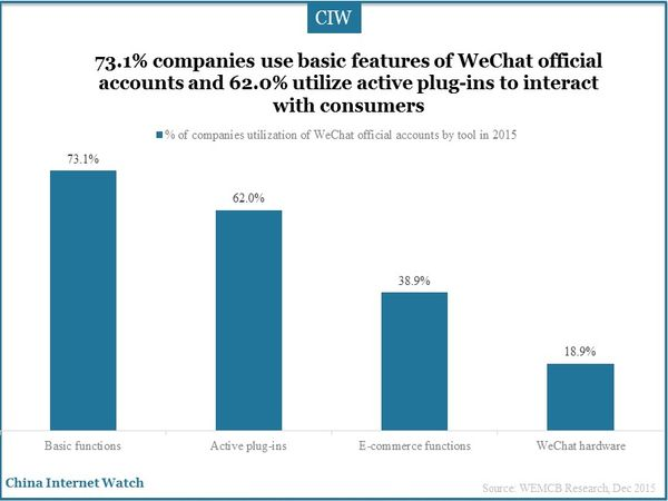 73.1% companies use basic features of WeChat official accounts and 62.0% utilize active plug-ins to interact with consumers