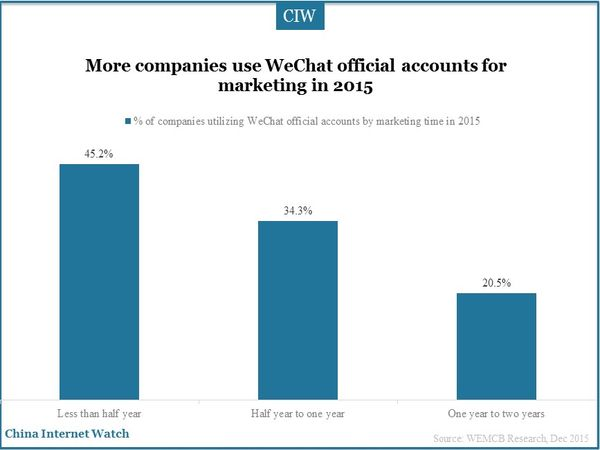 More companies use WeChat official accounts for marketing in 2015