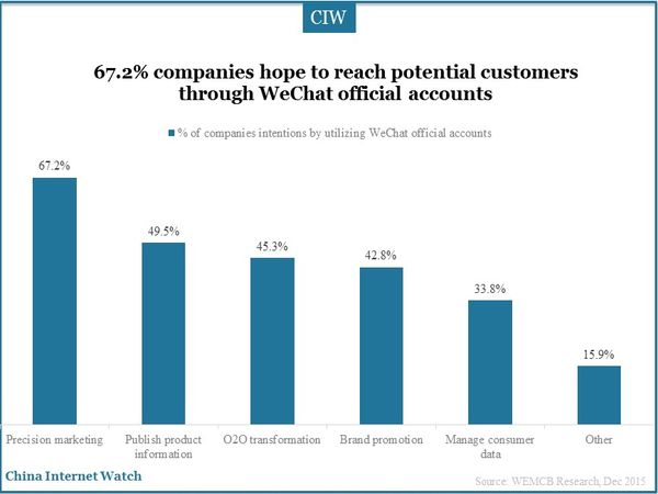 China-wechat-marketing-insights-2015-05