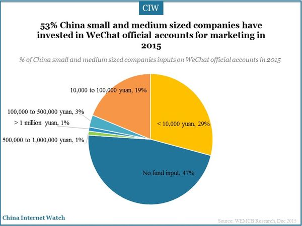 53% China small and medium sized companies have invested in WeChat official accounts for marketing in 2015